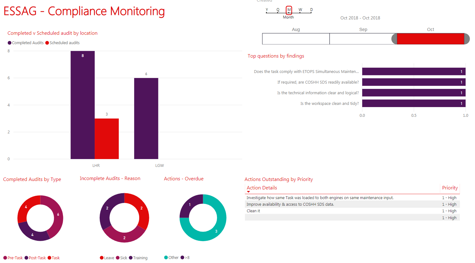 Screenshot of Power BI dashboard to view insights on completed audits