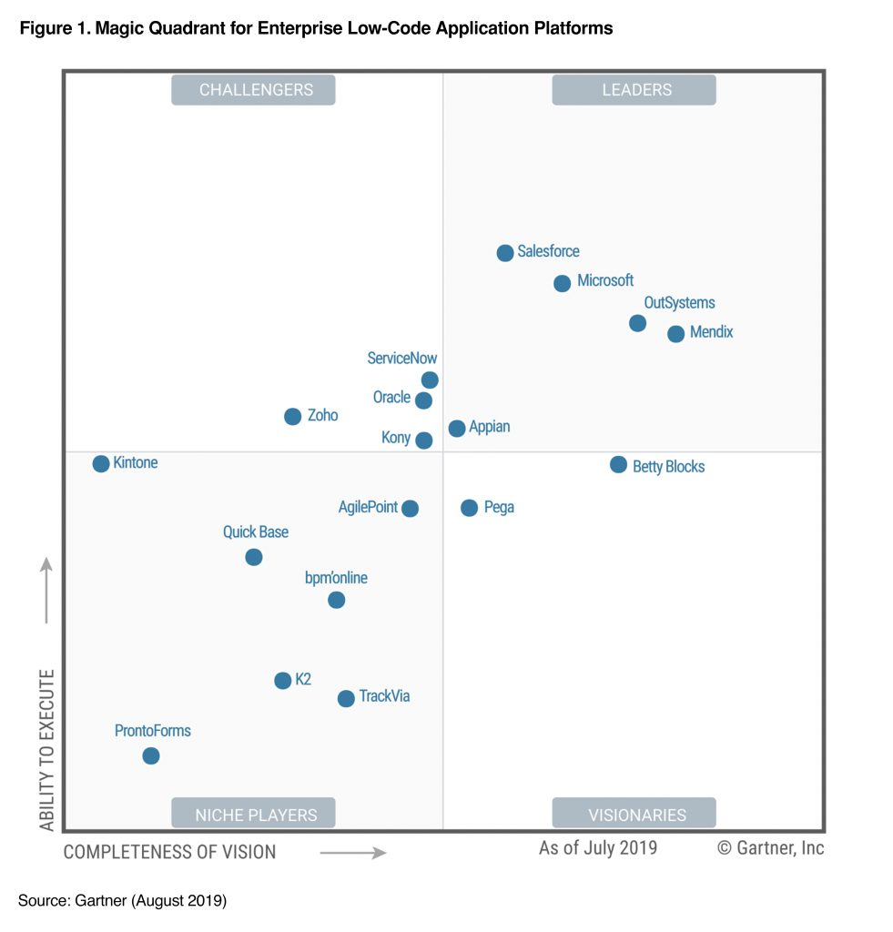 Gartner names Microsoft a Leader in Low Code Application Platforms Magic Quadrant