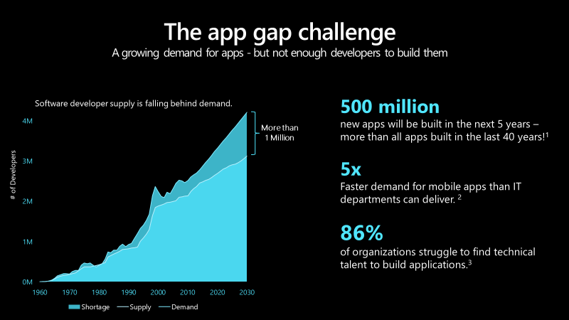 Infographic showing the growing enterprise app gap