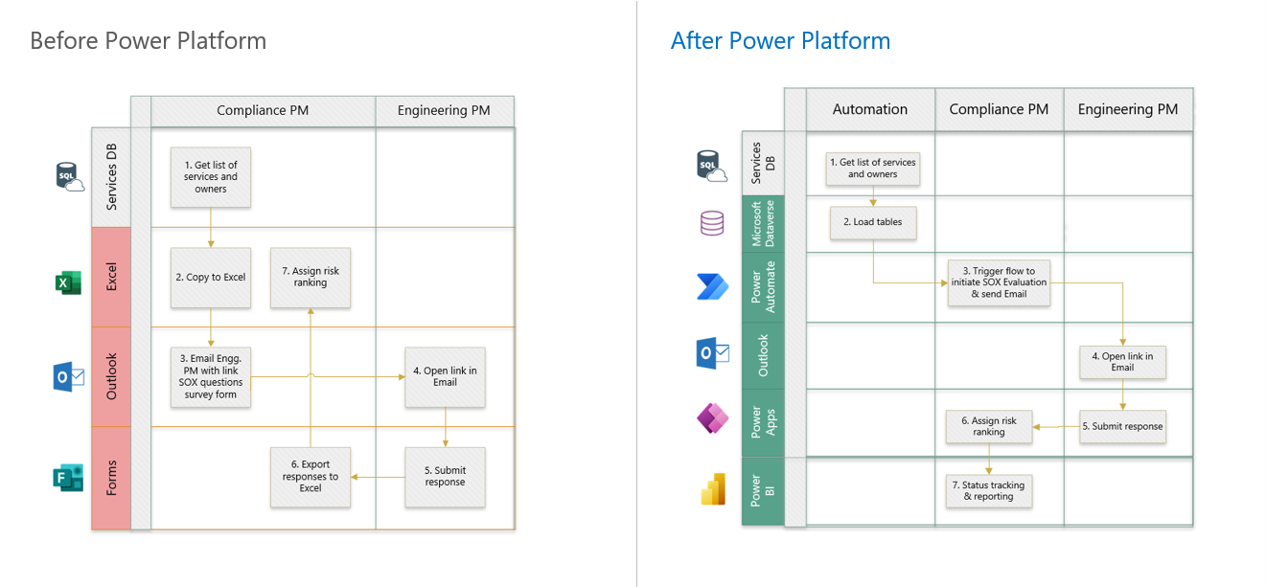 Compliance process before and after Microsoft Power Platform