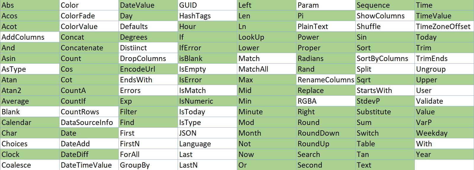 Screenshot zExcelu, na kterém je tabulka, ve které jsou ukázány funkce zExcelu uplatňující se vPower Fx
