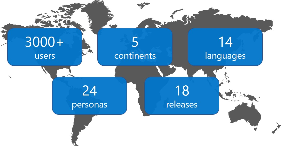 Graphic with stats - 3000+ users, 5 continents, 14 languages, 24 personas and 18 releases