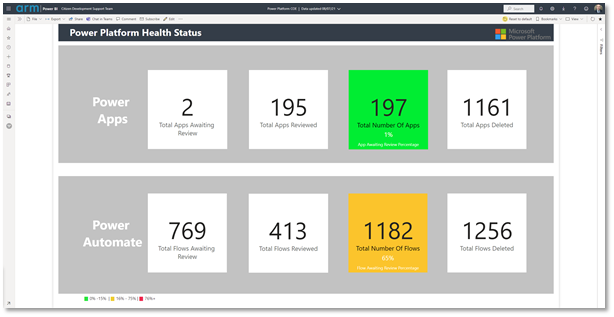 A Power Platform Health Status dashboard is used to drive decisions daily