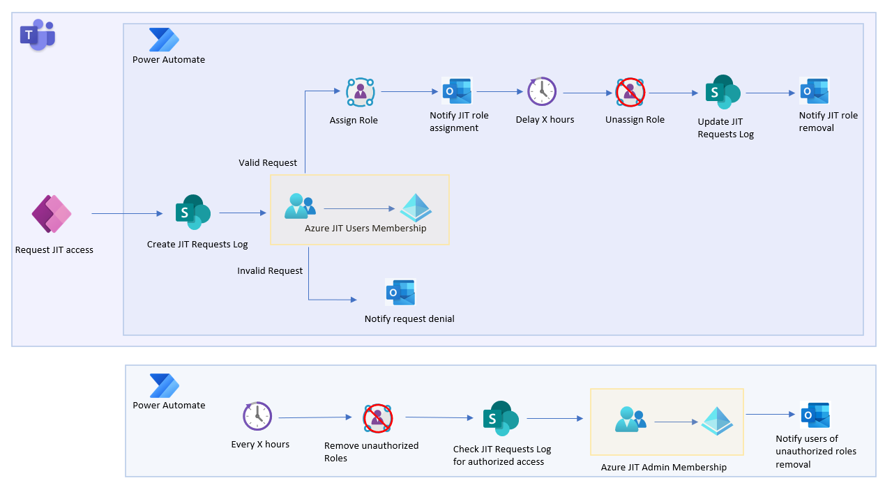 Image describing the design of the JIT app and the various Power Platform services utilized