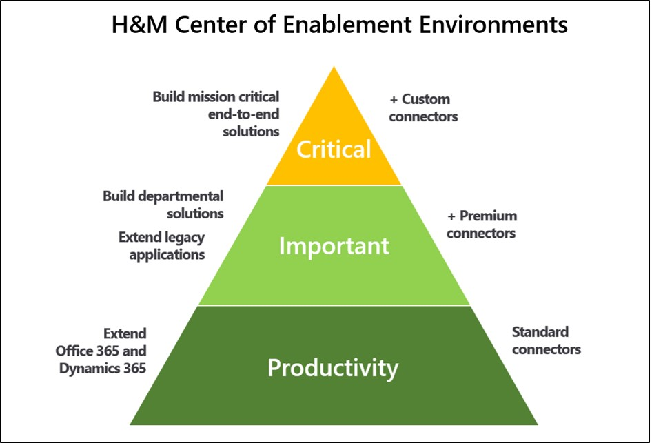 Infographic showing pyramid with three prong environment strategy for apps - Critical, Important, and Productivity